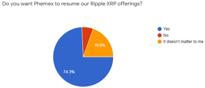 XRP Relist Survey Results