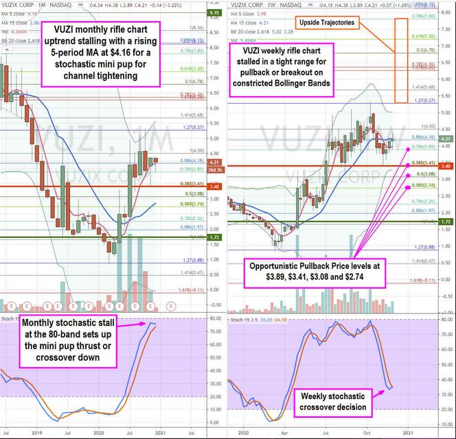 VUZIX Corp Stock Chart