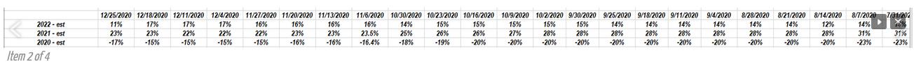 S&P 500 Estimated Y/Y Growth