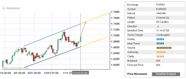 EUR/NZD 53 Candles