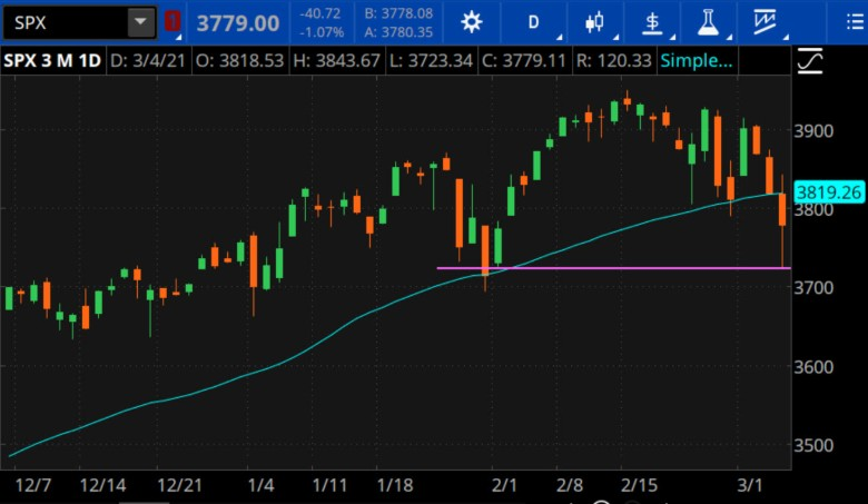 S&P 500 Daily Chart With 50-Day Moving Average (Blue Line).