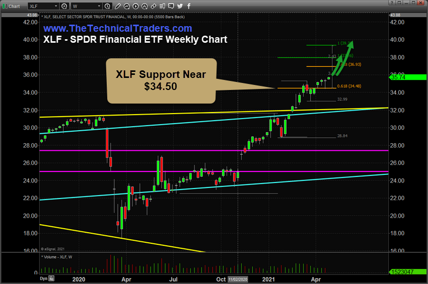 XLF ETF Weekly Chart
