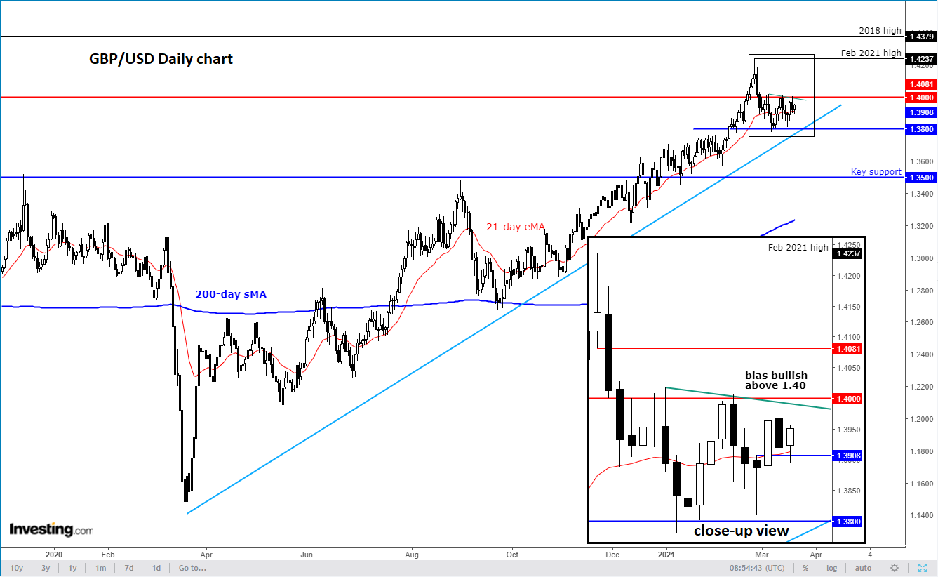 Chart Of The Day: Bulls Need GBP/USD To Clear 1.40