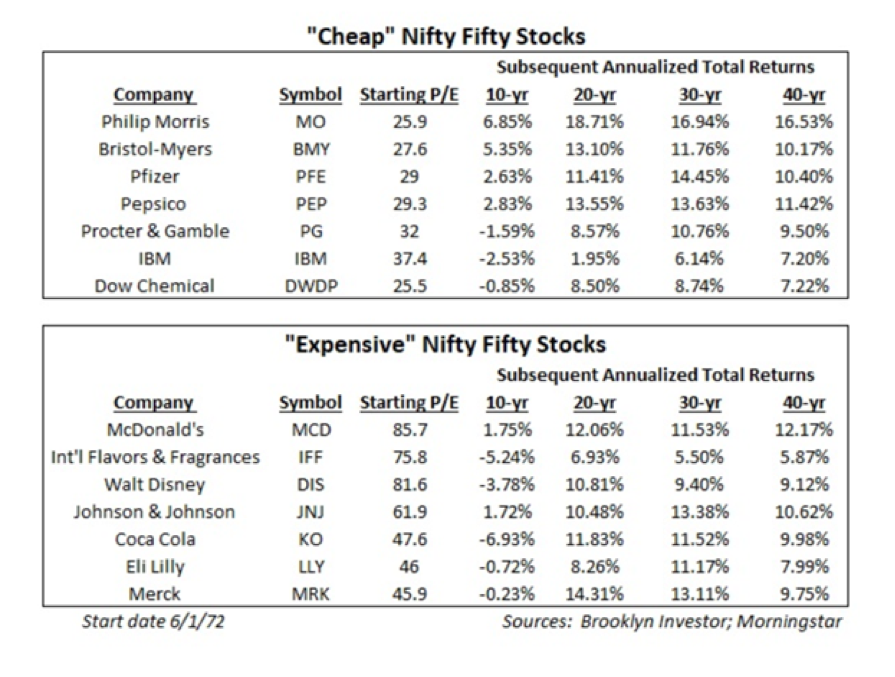Cheap And Expensive 50 Nifty Stocks