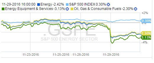 SPX vs Energy Index/Sector Components