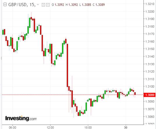 GBPUSD 15 Minute Chart