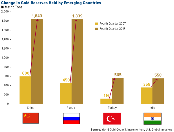Change in gold reserves held by emerging countries, 2007 to 2017