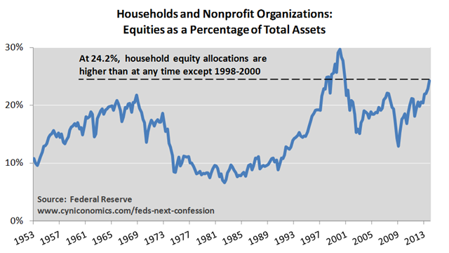 Households and Nonprofits: Stocks as a Percentage of Total Assets