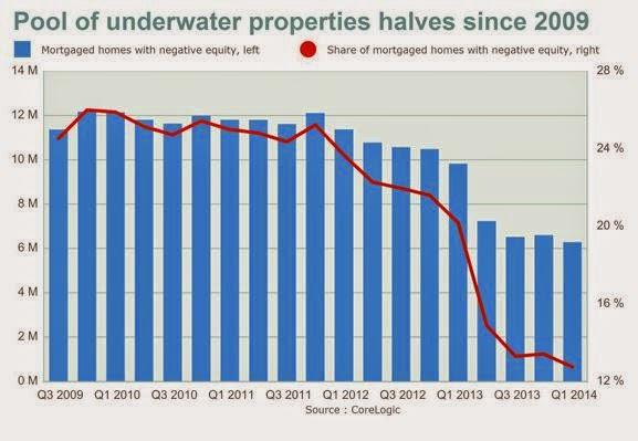 Underwater Properties since 2009