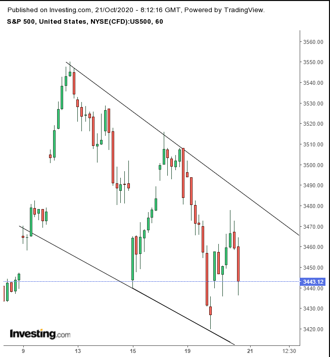 S&P Futures Hourly