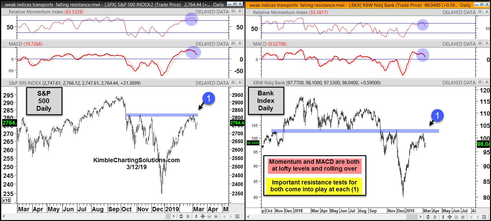 S&P 500 (left), Bank Index