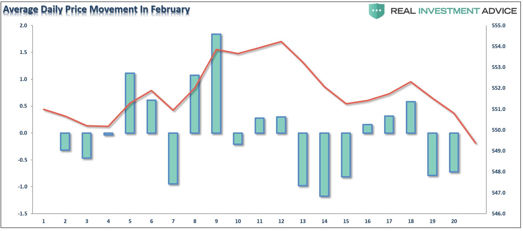 Past February Price Movement