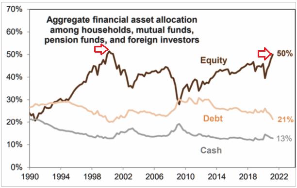Allocation Of Investors