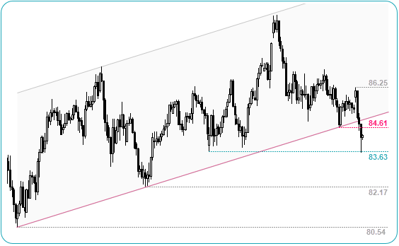 CADJPY Daily Chart