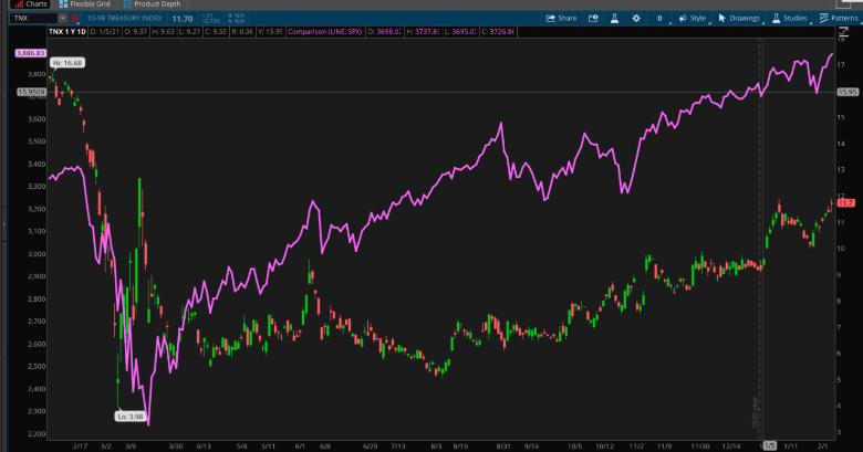 10-Year Treasury Yield And S&P 500.