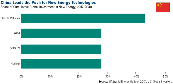 China leads the push for new energy technologies