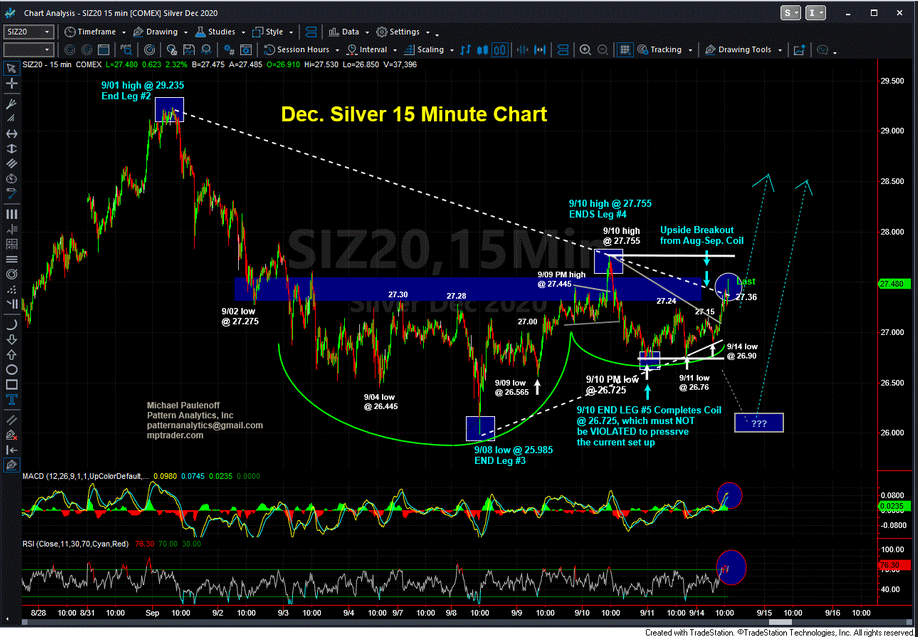 December Silver 15 Minute Chart