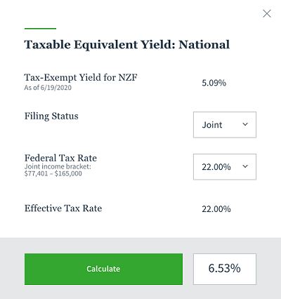 NZF Adjusted Yield