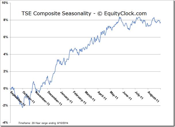 TSE Composite Seasonal Chart