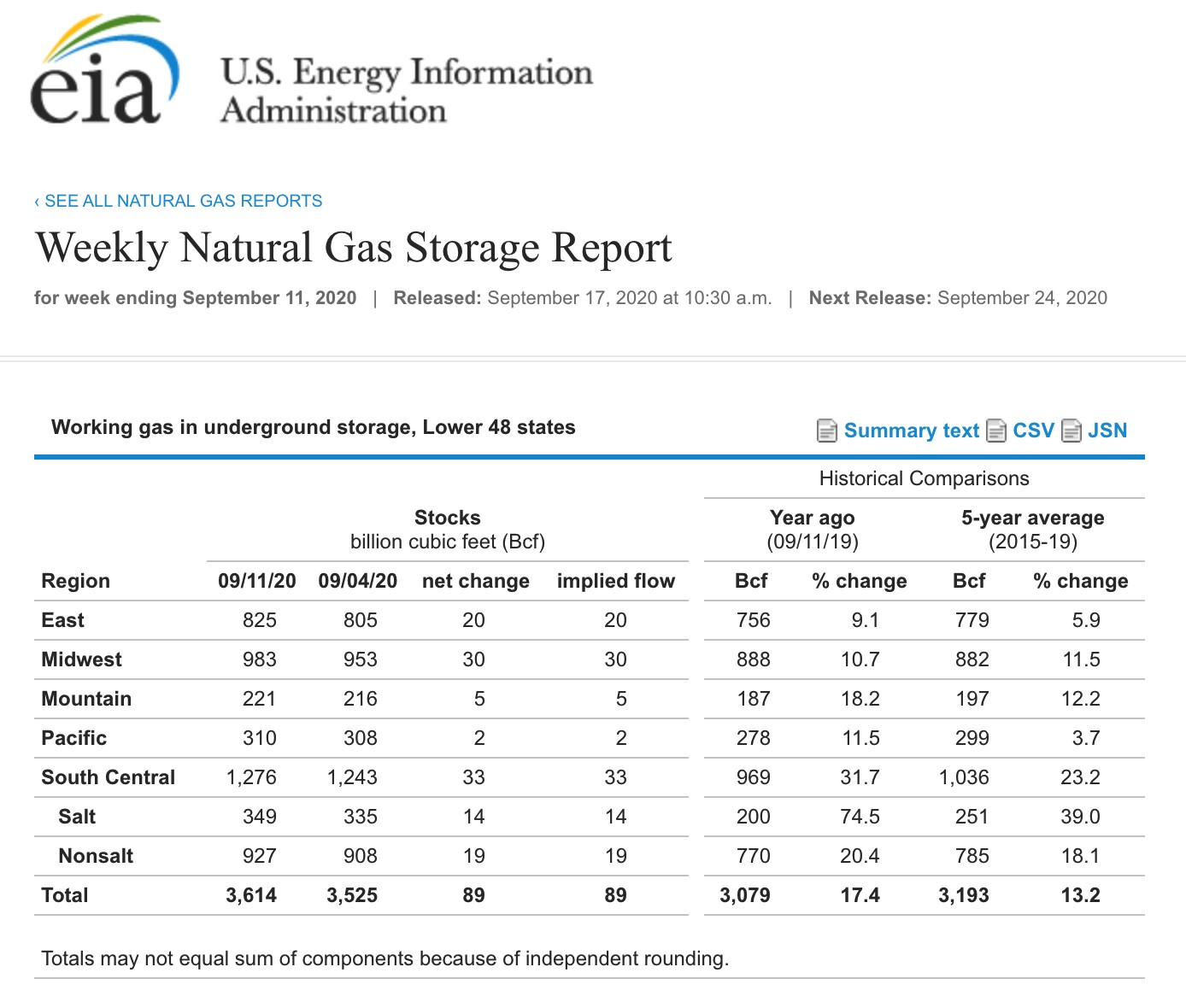 Weekly Natural Gas Storage Report.