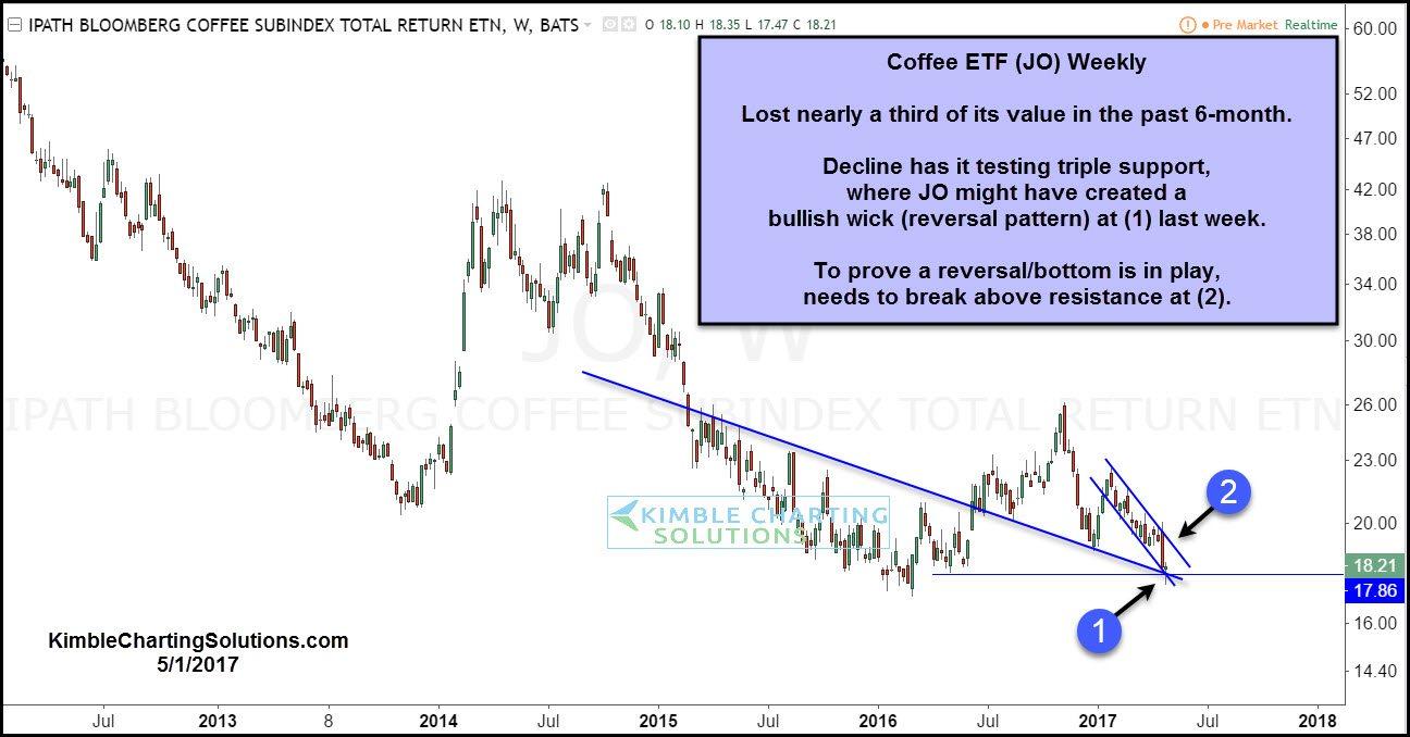 Weekly Coffee ETF
