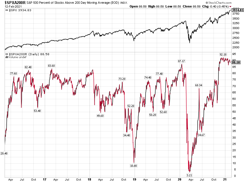 S&P 500 200 Day Moving Average Chart