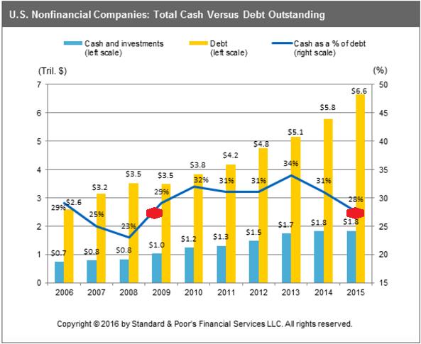 Total Cash Versus Debt Outstanding