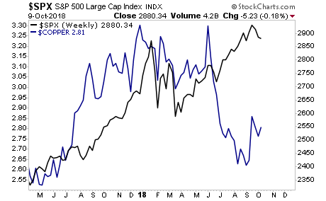 Weekly S&P 500 Vs.Copper