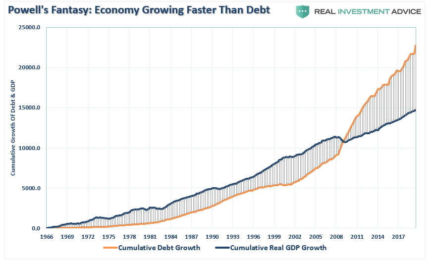 Debt GDP Cumulative Growth