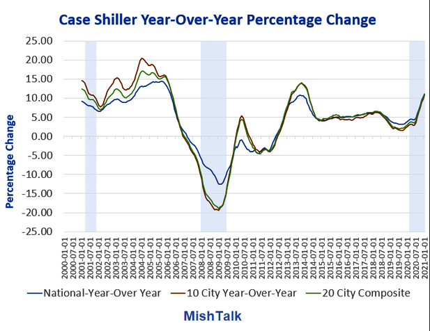 Home Prices Year-Over-Year Chart