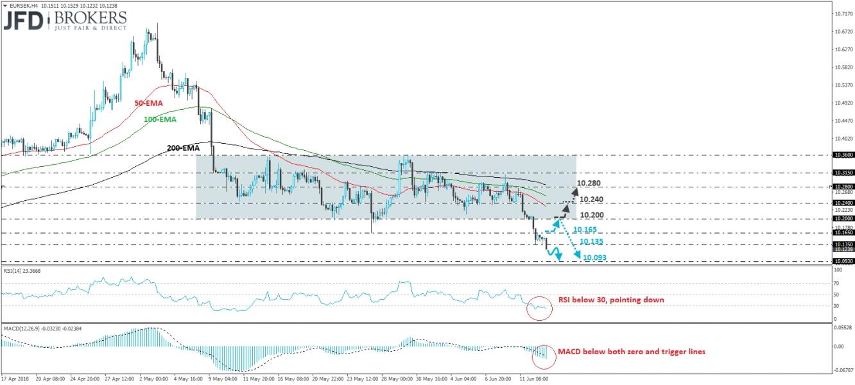 EUR/SEK H4 Chart