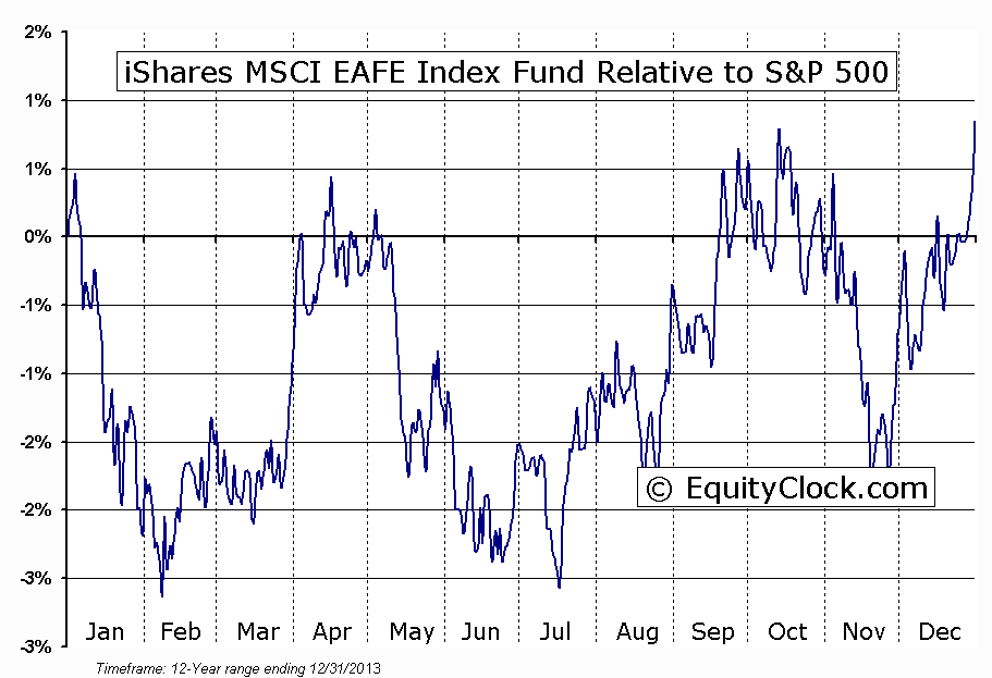 MSCI EAFE Index - ETF Tracker