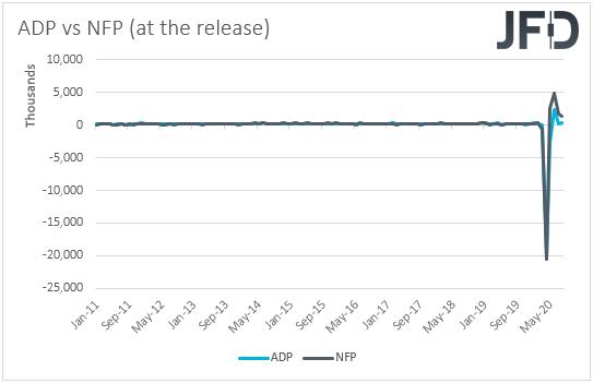 ADP vs NFP employment