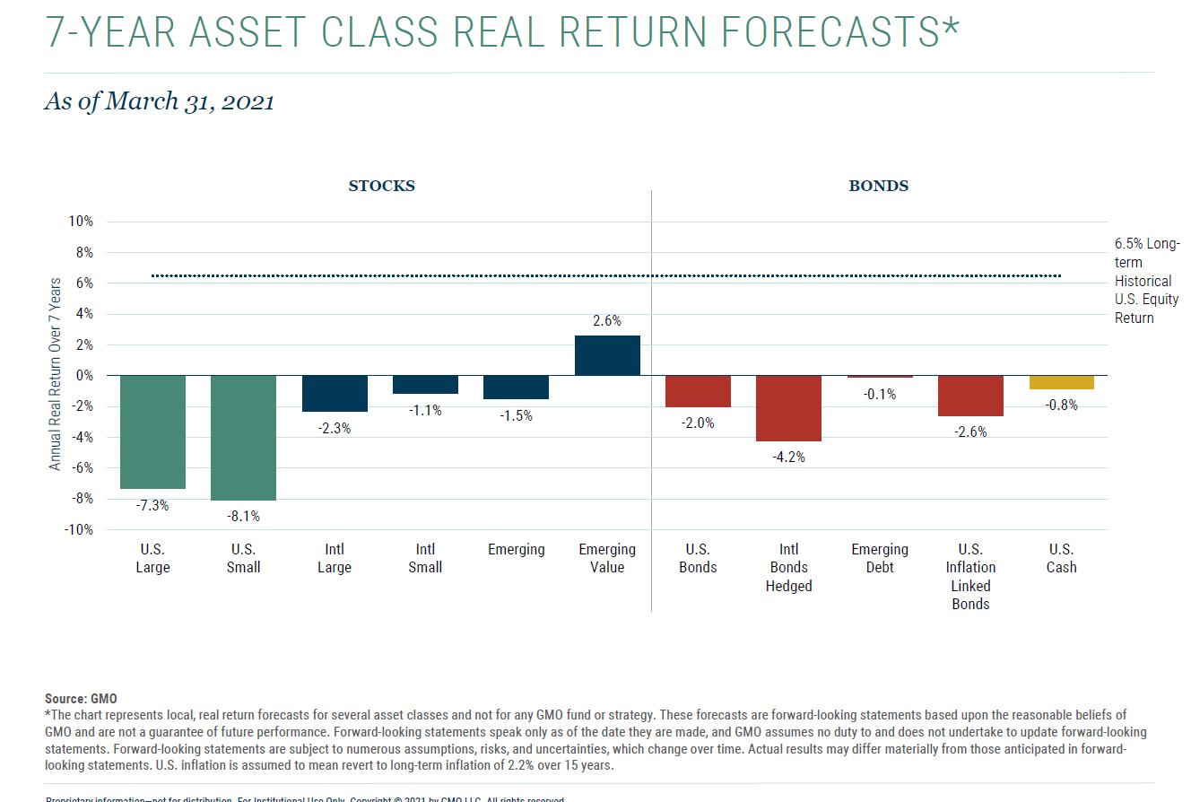 7 Year Asset Class Real Return Forecast