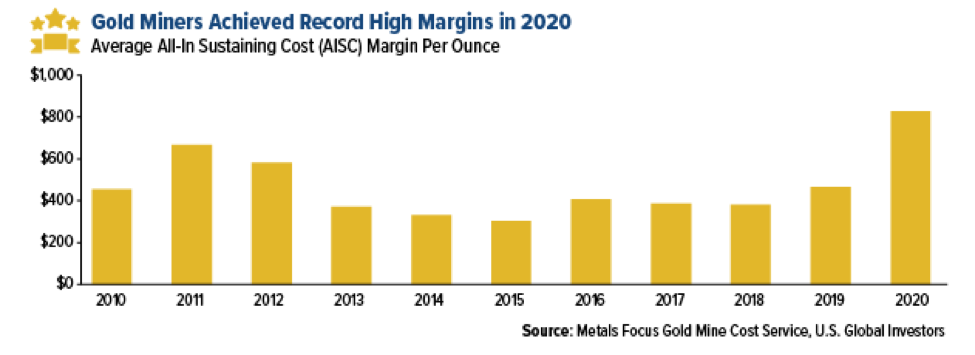 Gold Miners Margins 2020.