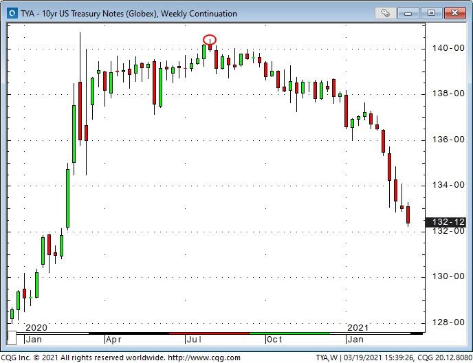 10-Year Treasury Notes Weekly Chart