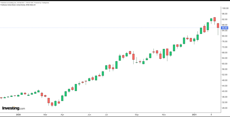 ONLN周线图来自英为财情Investing.com