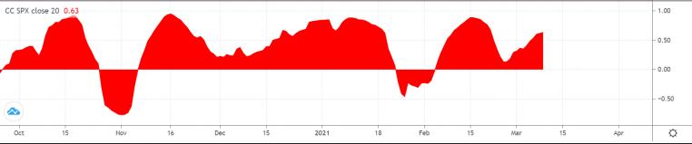 Bitcoin And S&P 500 Correlation Coefficient