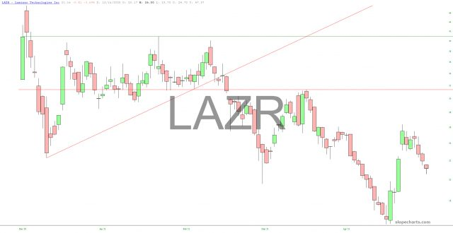 LAZR Chart