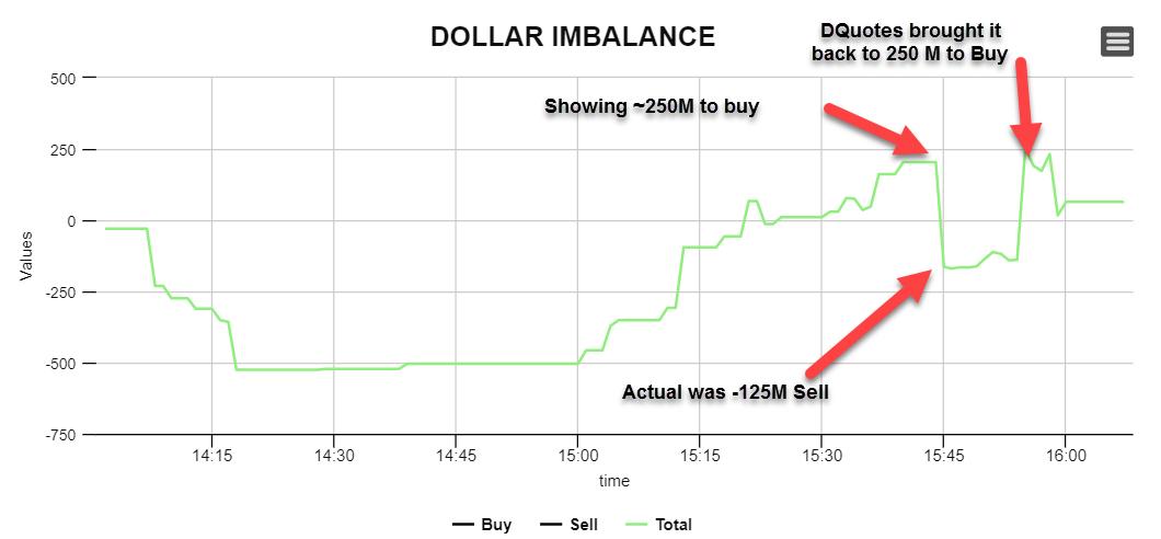Dollar Imbalance