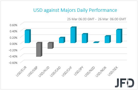 USD perf G10 currencies