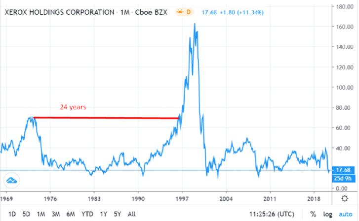 Xerox Holdings Monthly Chart