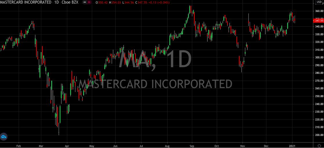 Mastercard Inc Daily Chart