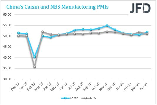 CAIXIN vs NBS manufacturing PMI