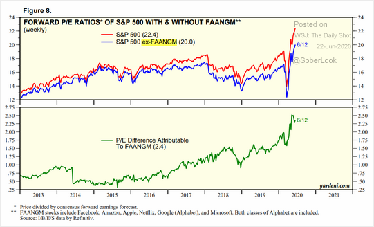 Forward PE Ratios Of S&P 500 With And Without FAANGM