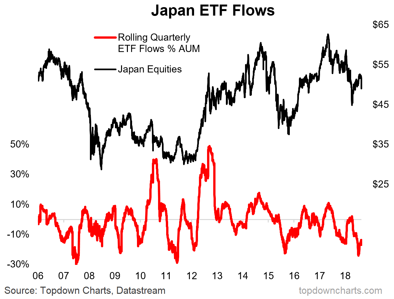 Japan ETF Flows