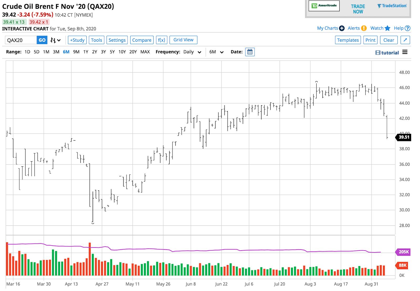 Brent Oil Chart.
