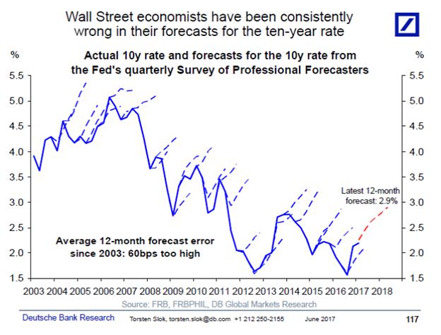 Wall Street Economists Forecast