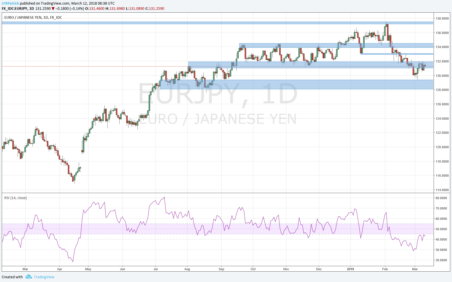 EUR/JPY 1 Day Chart