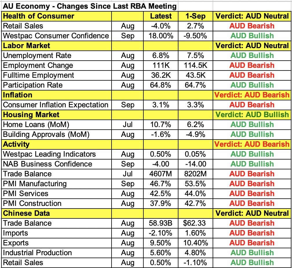 Australian Economic Indicators.